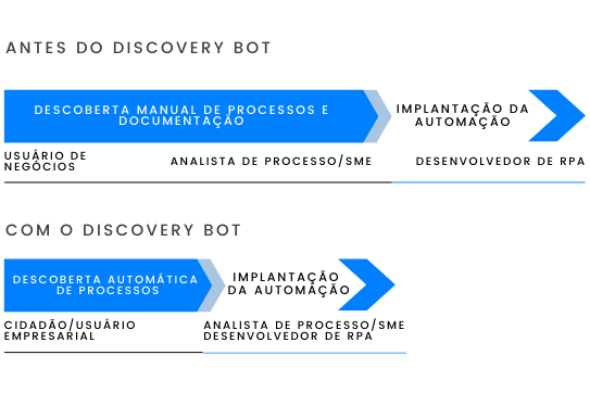 Discovery Bot RPA